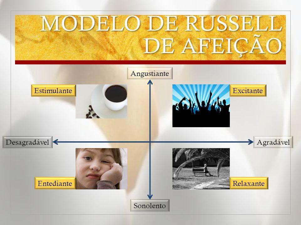 MODELO DE RUSSELL DE AFEIÇÃO Angustiante Sonolento DesagradávelAgradável EntedianteRelaxante EstimulanteExcitante