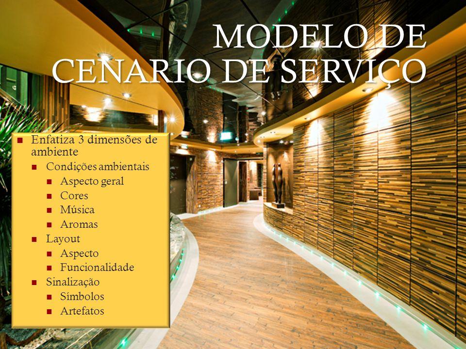 MODELO DE CENARIO DE SERVIÇO Enfatiza 3 dimensões de ambiente Condições ambientais Aspecto geral Cores Música Aromas Layout Aspecto Funcionalidade Sin