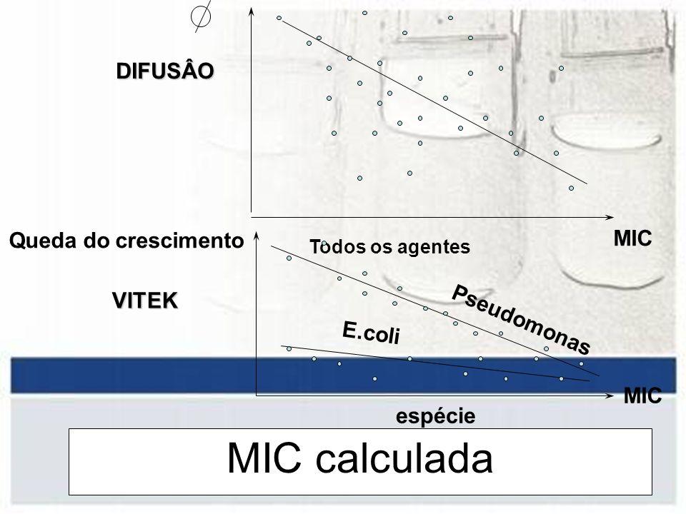 MIC calculada DIFUSÂO MIC Todos os agentes MIC Queda do crescimento espécie VITEK E.coli Pseudomonas