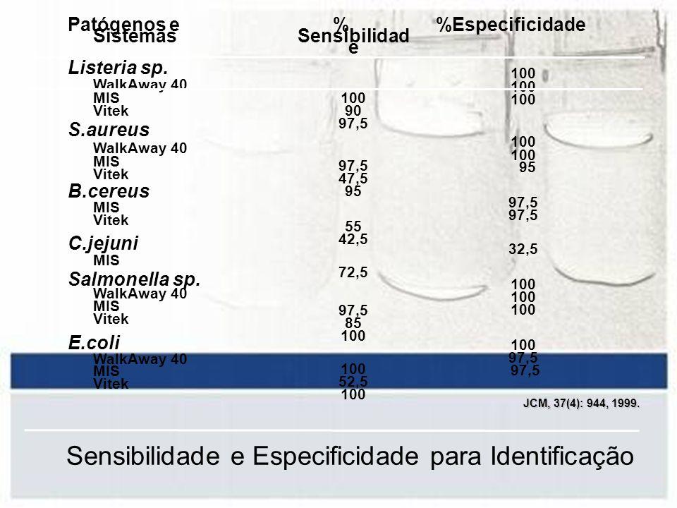 Sensibilidade e Especificidade para Identificação Patógenos e Sistemas Listeria sp. WalkAway 40 MIS Vitek S.aureus WalkAway 40 MIS Vitek B.cereus MIS