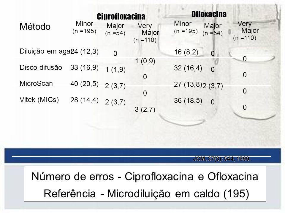 Número de erros - Ciprofloxacina e Ofloxacina Referência - Microdiluição em caldo (195) Método Diluição em agar Disco difusão MicroScan Vitek (MICs) M
