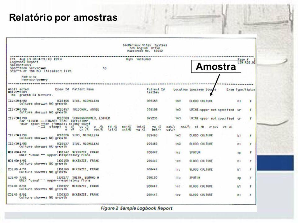 Relatório por amostras Amostra