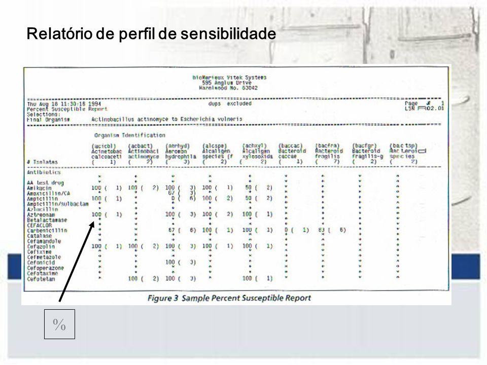 Relatório de perfil de sensibilidade %