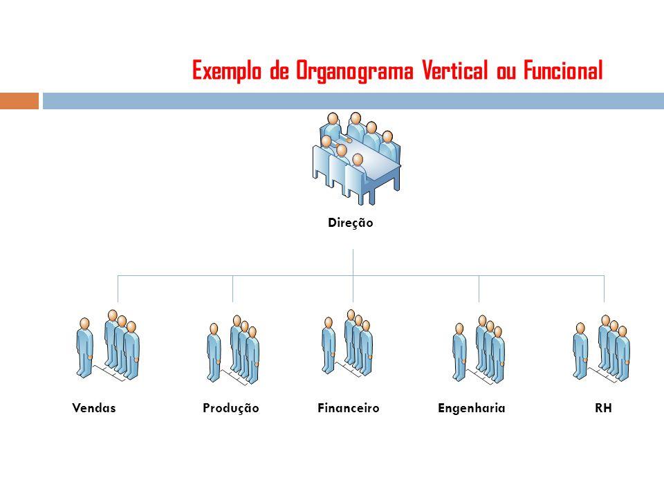 Exemplo de Organograma Vertical ou Funcional VendasProduçãoFinanceiroEngenhariaRH Direção Vendas