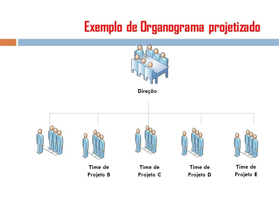 Exemplo de Organograma projetizado Time de Projeto A Direção Time de Projeto B Time de Projeto C Time de Projeto D Time de Projeto E