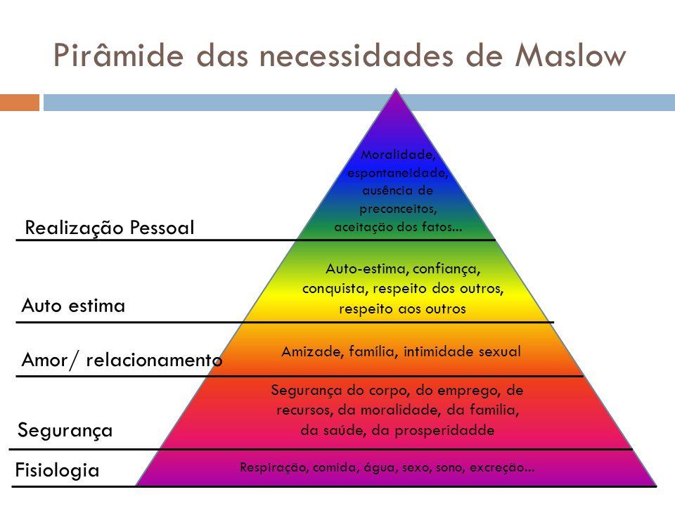 Pirâmide das necessidades de Maslow Respiração, comida, água, sexo, sono, excreção... Segurança do corpo, do emprego, de recursos, da moralidade, da f