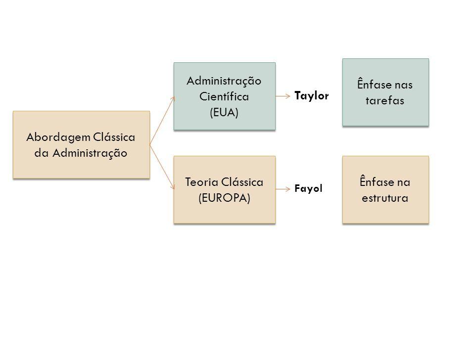 Abordagem Clássica da Administração Administração Científica (EUA) Administração Científica (EUA) Teoria Clássica (EUROPA) Teoria Clássica (EUROPA) Ên