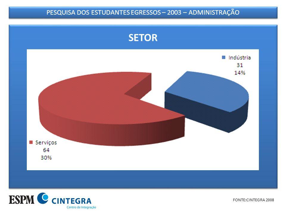 PESQUISA DOS ESTUDANTES EGRESSOS – 2003 – ADMINISTRAÇÃO FONTE:CINTEGRA 2008 SETOR