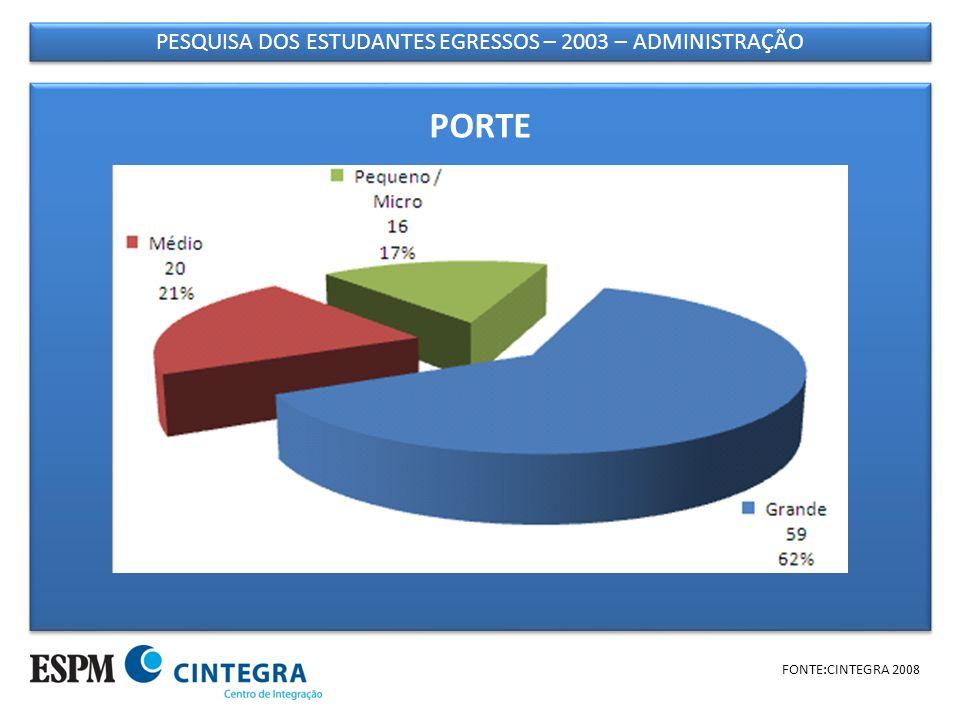 PESQUISA DOS ESTUDANTES EGRESSOS – 2003 – ADMINISTRAÇÃO FONTE:CINTEGRA 2008 PORTE