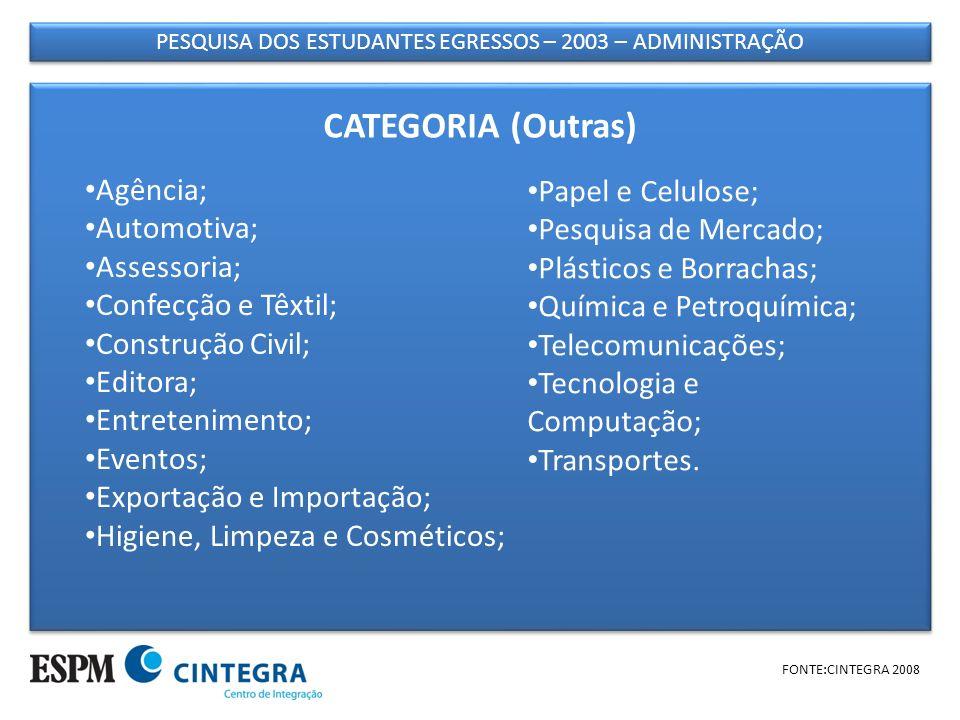PESQUISA DOS ESTUDANTES EGRESSOS – 2003 – ADMINISTRAÇÃO FONTE:CINTEGRA 2008 Agência; Automotiva; Assessoria; Confecção e Têxtil; Construção Civil; Edi