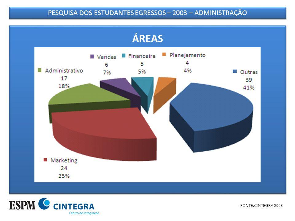 PESQUISA DOS ESTUDANTES EGRESSOS – 2003 – ADMINISTRAÇÃO FONTE:CINTEGRA 2008 ÁREAS