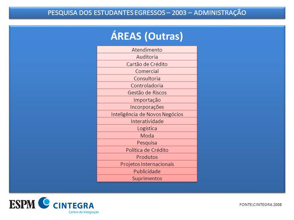 PESQUISA DOS ESTUDANTES EGRESSOS – 2003 – ADMINISTRAÇÃO FONTE:CINTEGRA 2008 ÁREAS (Outras)