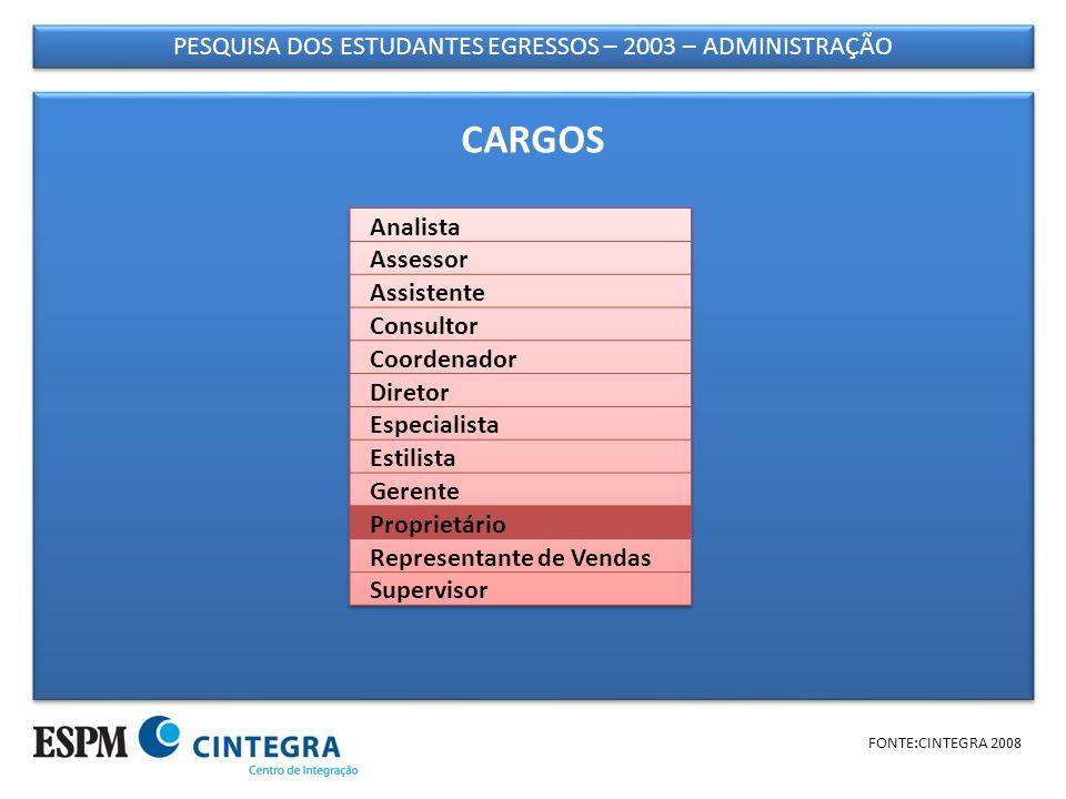 PESQUISA DOS ESTUDANTES EGRESSOS – 2003 – ADMINISTRAÇÃO FONTE:CINTEGRA 2008 CARGOS
