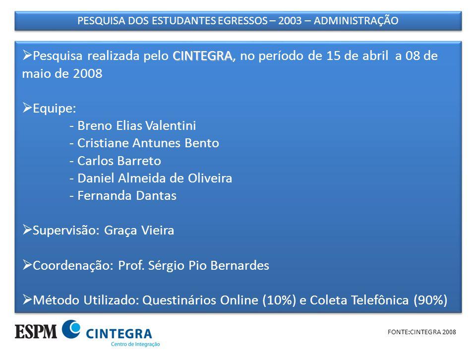 PESQUISA DOS ESTUDANTES EGRESSOS – 2003 – ADMINISTRAÇÃO FONTE:CINTEGRA 2008 OBJETIVO: A pesquisa dos estudantes egressos tem como principal objetivo obter indicadores acerca do mercado de trabalho e empregabilidade.