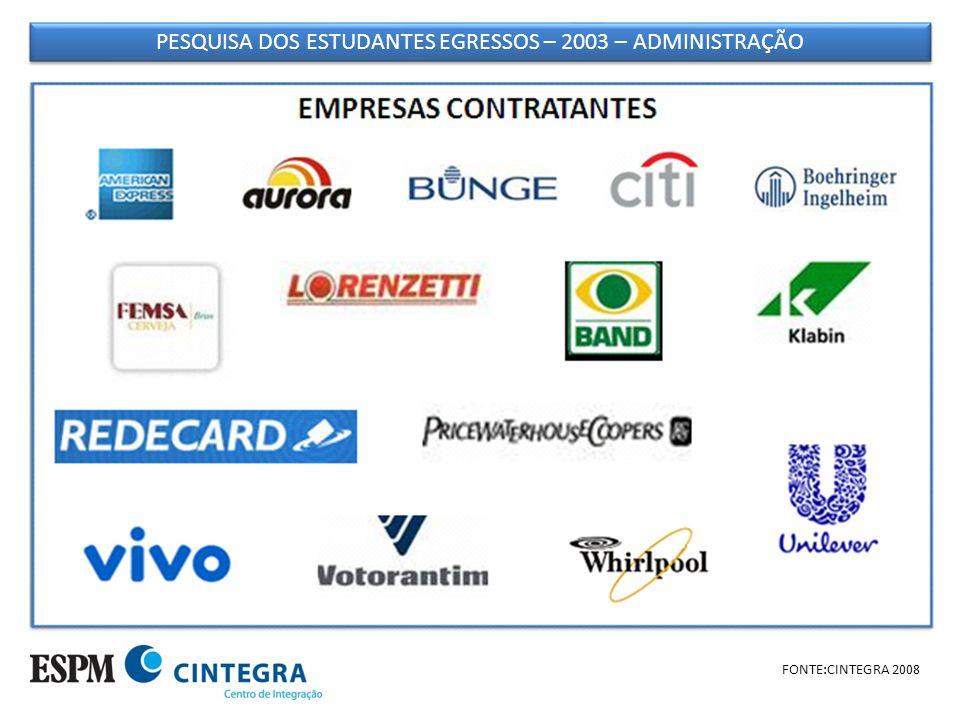 PESQUISA DOS ESTUDANTES EGRESSOS – 2003 – ADMINISTRAÇÃO FONTE:CINTEGRA 2008