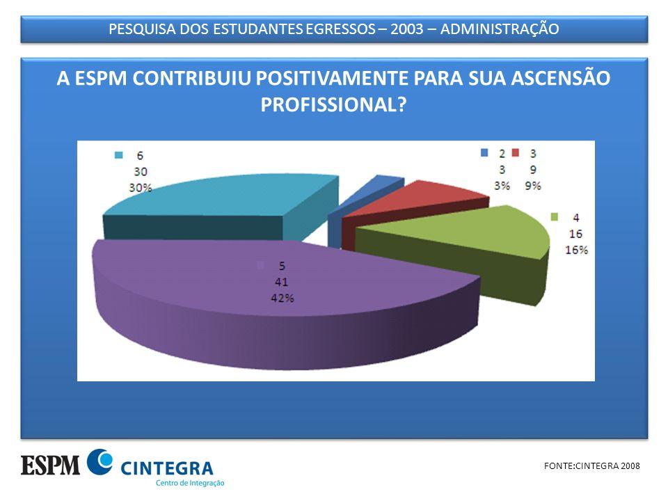 PESQUISA DOS ESTUDANTES EGRESSOS – 2003 – ADMINISTRAÇÃO FONTE:CINTEGRA 2008 A ESPM CONTRIBUIU POSITIVAMENTE PARA SUA ASCENSÃO PROFISSIONAL