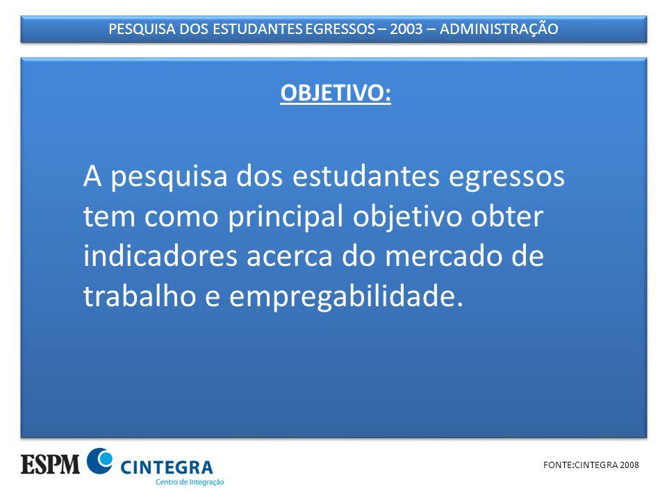 PESQUISA DOS ESTUDANTES EGRESSOS – 2003 – ADMINISTRAÇÃO FONTE:CINTEGRA 2008 UNIVERSO - 238 ALUNOS