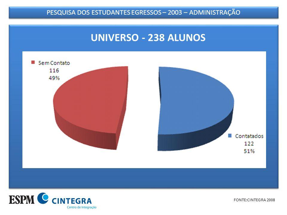 PESQUISA DOS ESTUDANTES EGRESSOS – 2003 – ADMINISTRAÇÃO FONTE:CINTEGRA 2008 AMOSTRA – 122 CONTATADOS