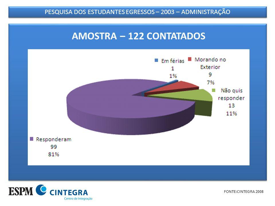 PESQUISA DOS ESTUDANTES EGRESSOS – 2003 – ADMINISTRAÇÃO FONTE:CINTEGRA 2008 DISTRIBUIÇÃO POR SEXO Média de idade: 27 anos