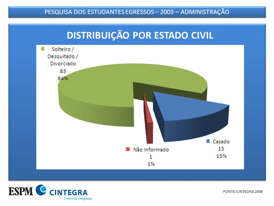 PESQUISA DOS ESTUDANTES EGRESSOS – 2003 – ADMINISTRAÇÃO FONTE:CINTEGRA 2008 DISTRIBUIÇÃO POR ESTADO CIVIL