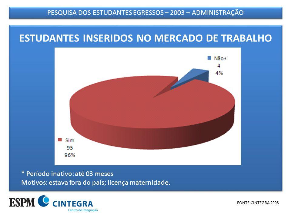 PESQUISA DOS ESTUDANTES EGRESSOS – 2003 – ADMINISTRAÇÃO FONTE:CINTEGRA 2008 TEMPO DE TRABALHO NA EMPRESA