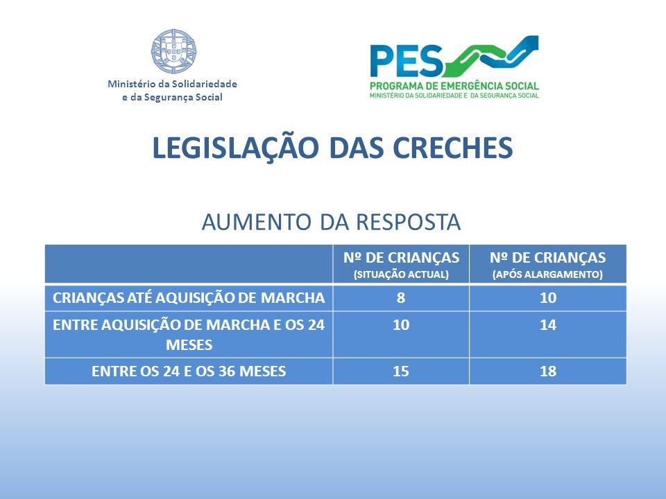 Ministério da Solidariedade e da Segurança Social AUMENTO DA RESPOSTA LEGISLAÇÃO DAS CRECHES Nº DE CRIANÇAS (SITUAÇÃO ACTUAL) Nº DE CRIANÇAS (APÓS ALA