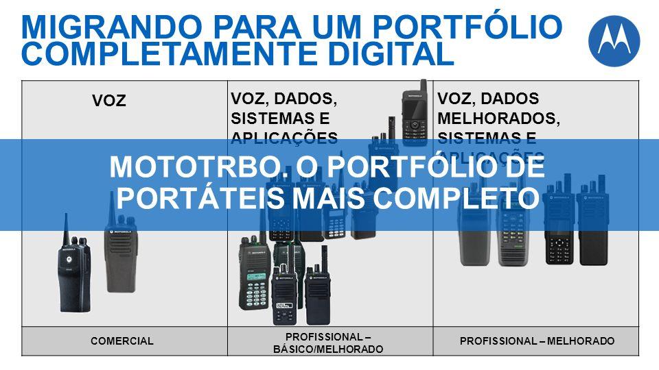 MIGRANDO PARA UM PORTFÓLIO COMPLETAMENTE DIGITAL COMERCIAL PROFISSIONAL – BÁSICO/MELHORADO PROFISSIONAL – MELHORADO VOZ VOZ, DADOS, SISTEMAS E APLICAÇ