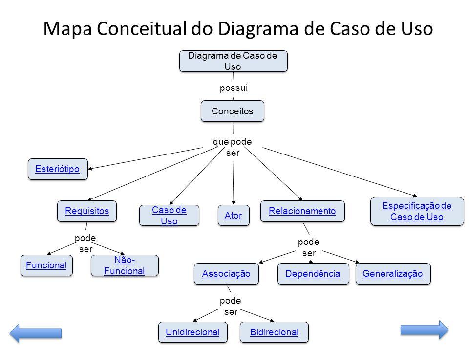 Funcional Não- Funcional Não- Funcional Esteriótipo Requisitos Caso de Uso Caso de Uso Unidirecional Bidirecional Associação Dependência Generalização Ator Especificação de Caso de Uso Especificação de Caso de Uso Relacionamento Conceitos Diagrama de Caso de Uso possui que pode ser pode ser Mapa Conceitual do Diagrama de Caso de Uso