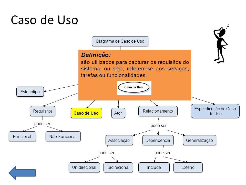 Caso de Uso Funcional Não-Funcional Esteriótipo Requisitos Caso de Uso Unidirecional Bidirecional Associação Dependência Generalização Ator Especificação de Caso de Uso Relacionamento Conceitos Diagrama de Caso de Uso possui que pode ser pode ser Include Extend pode ser Definição: são utilizados para capturar os requisitos do sistema, ou seja, referem-se aos serviços, tarefas ou funcionalidades.
