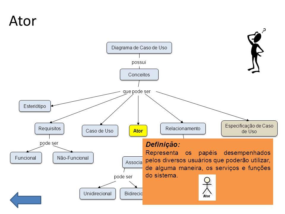 Ator Funcional Não-Funcional Esteriótipo Requisitos Caso de Uso Unidirecional Bidirecional Associação Dependência Generalização Ator Especificação de Caso de Uso Relacionamento Conceitos Diagrama de Caso de Uso possui que pode ser pode ser Include Extend pode ser Definição: Representa os papéis desempenhados pelos diversos usuários que poderão utilizar, de alguma maneira, os serviços e funções do sistema.