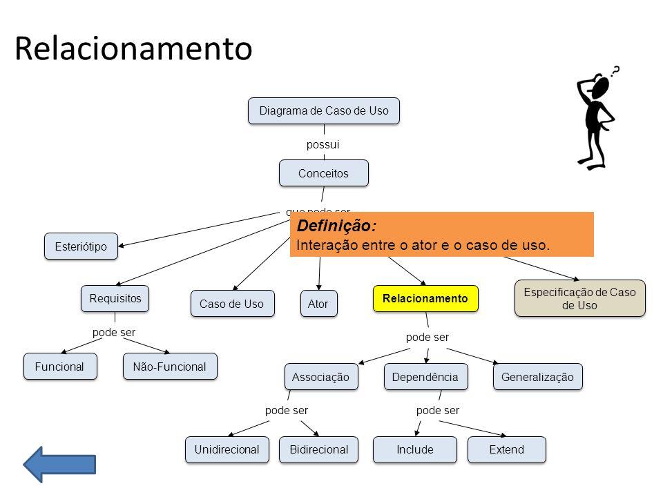 Relacionamento Funcional Não-Funcional Esteriótipo Requisitos Caso de Uso Unidirecional Bidirecional Associação Dependência Generalização Ator Especificação de Caso de Uso Relacionamento Conceitos Diagrama de Caso de Uso possui que pode ser pode ser Include Extend pode ser Definição: Interação entre o ator e o caso de uso.