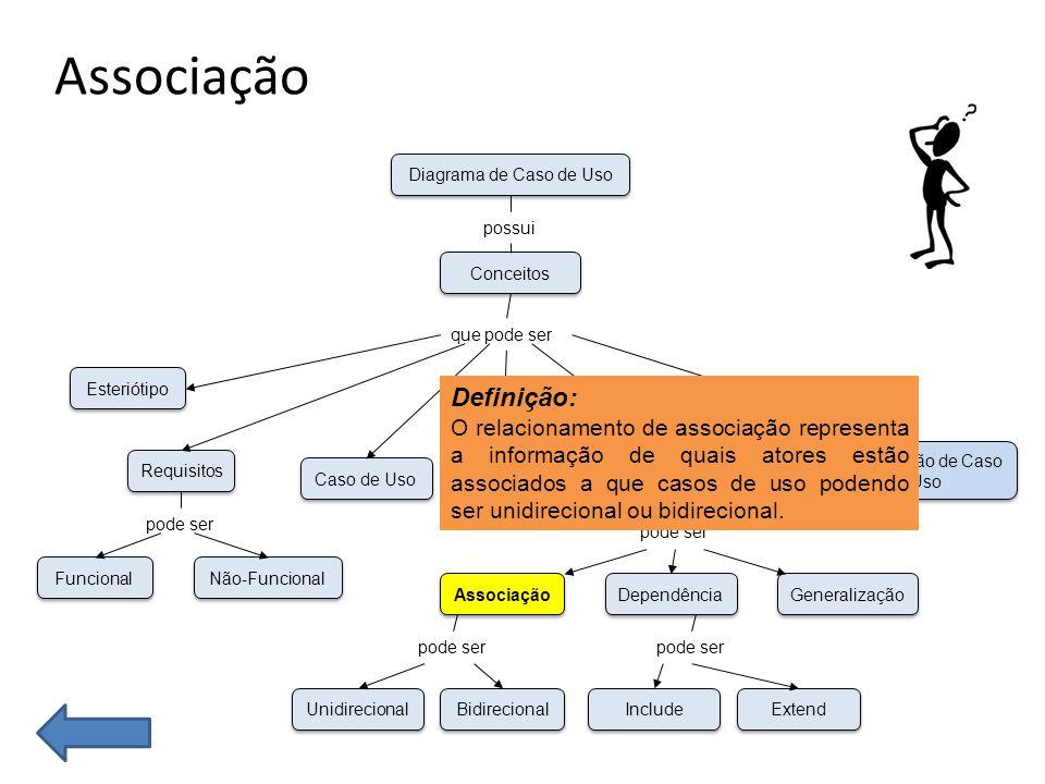 Associação Funcional Não-Funcional Esteriótipo Requisitos Caso de Uso Unidirecional Bidirecional Associação Dependência Generalização Ator Especificação de Caso de Uso Relacionamento Conceitos Diagrama de Caso de Uso possui que pode ser pode ser Include Extend pode ser Definição: O relacionamento de associação representa a informação de quais atores estão associados a que casos de uso podendo ser unidirecional ou bidirecional.
