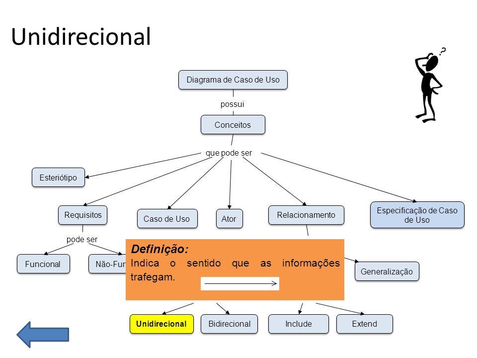 Unidirecional Funcional Não-Funcional Esteriótipo Requisitos Caso de Uso Unidirecional Bidirecional Associação Dependência Generalização Ator Especificação de Caso de Uso Relacionamento Conceitos Diagrama de Caso de Uso possui que pode ser pode ser Include Extend pode ser Definição: Indica o sentido que as informações trafegam.