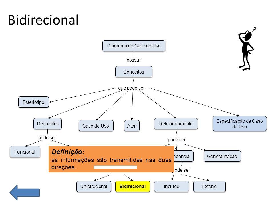 Bidirecional Funcional Não-Funcional Esteriótipo Requisitos Caso de Uso Unidirecional Bidirecional Associação Dependência Generalização Ator Especificação de Caso de Uso Relacionamento Conceitos Diagrama de Caso de Uso possui que pode ser pode ser Include Extend pode ser Definição: as informações são transmitidas nas duas direções.