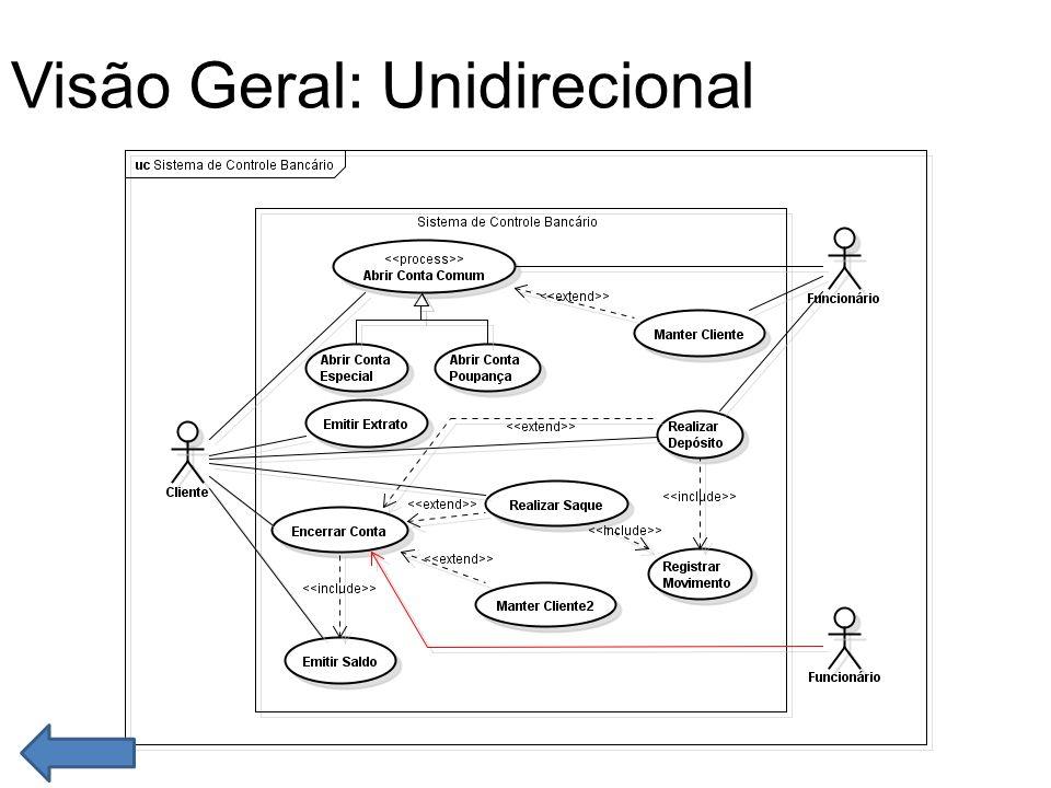 Visão Geral: Unidirecional