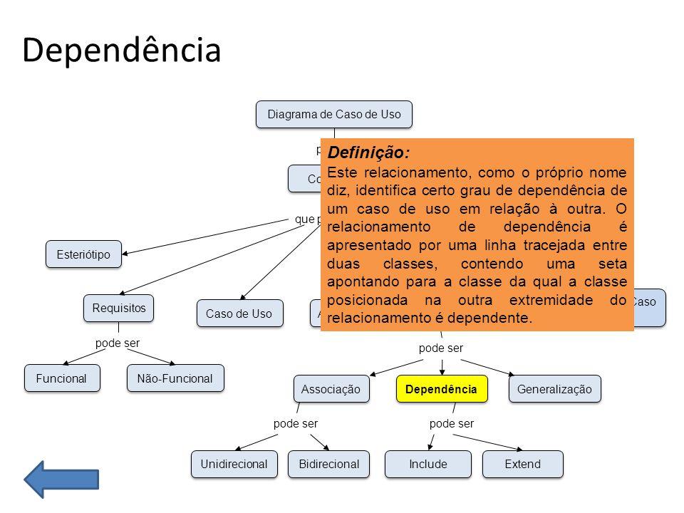 Dependência Funcional Não-Funcional Esteriótipo Requisitos Caso de Uso Unidirecional Bidirecional Associação Dependência Generalização Ator Especificação de Caso de Uso Relacionamento Conceitos Diagrama de Caso de Uso possui que pode ser pode ser Include Extend pode ser Definição: Este relacionamento, como o próprio nome diz, identifica certo grau de dependência de um caso de uso em relação à outra.