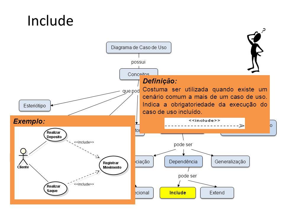 Include Funcional Não-Funcional Esteriótipo Requisitos Caso de Uso Unidirecional Bidirecional Associação Dependência Generalização Ator Especificação de Caso de Uso Relacionamento Conceitos Diagrama de Caso de Uso possui que pode ser pode ser Include Extend pode ser Definição: Costuma ser utilizada quando existe um cenário comum a mais de um caso de uso.