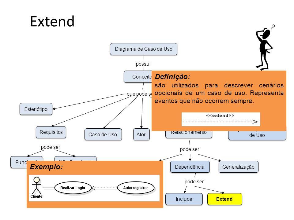 Extend Funcional Não-Funcional Esteriótipo Requisitos Caso de Uso Unidirecional Bidirecional Associação Dependência Generalização Ator Especificação de Caso de Uso Relacionamento Conceitos Diagrama de Caso de Uso possui que pode ser pode ser Include Extend pode ser Definição: são utilizados para descrever cenários opcionais de um caso de uso.