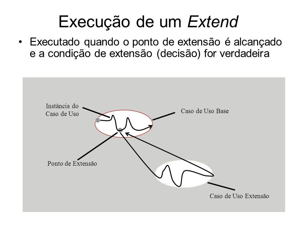 Execução de um Extend Executado quando o ponto de extensão é alcançado e a condição de extensão (decisão) for verdadeira Caso de Uso Base Instância do Caso de Uso Ponto de Extensão Caso de Uso Extensão