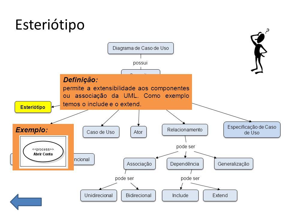 Esteriótipo Funcional Não-Funcional Esteriótipo Requisitos Caso de Uso Unidirecional Bidirecional Associação Dependência Generalização Ator Especificação de Caso de Uso Relacionamento Conceitos Diagrama de Caso de Uso possui que pode ser pode ser Include Extend pode ser Definição: permite a extensibilidade aos componentes ou associação da UML.