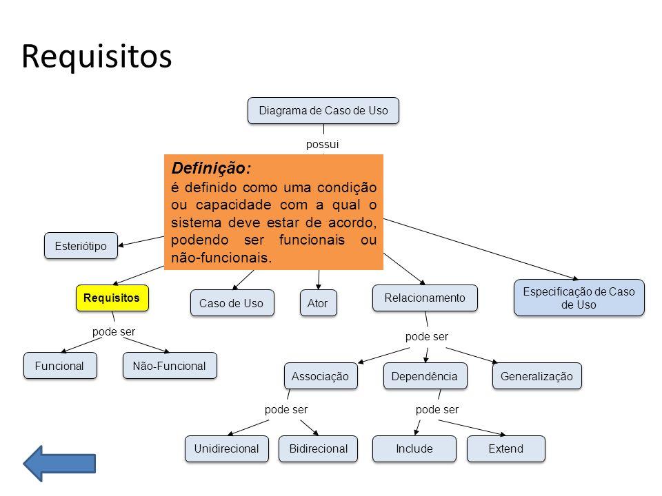 Requisitos Funcional Não-Funcional Esteriótipo Requisitos Caso de Uso Unidirecional Bidirecional Associação Dependência Generalização Ator Especificação de Caso de Uso Relacionamento Conceitos Diagrama de Caso de Uso possui que pode ser pode ser Include Extend pode ser Definição: é definido como uma condição ou capacidade com a qual o sistema deve estar de acordo, podendo ser funcionais ou não-funcionais.