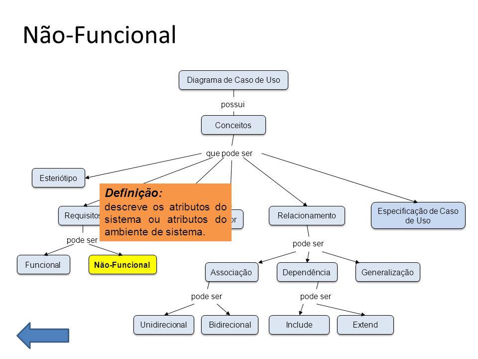 Não-Funcional Funcional Não-Funcional Esteriótipo Requisitos Caso de Uso Unidirecional Bidirecional Associação Dependência Generalização Ator Especificação de Caso de Uso Relacionamento Conceitos Diagrama de Caso de Uso possui que pode ser pode ser Include Extend pode ser Definição: descreve os atributos do sistema ou atributos do ambiente de sistema.