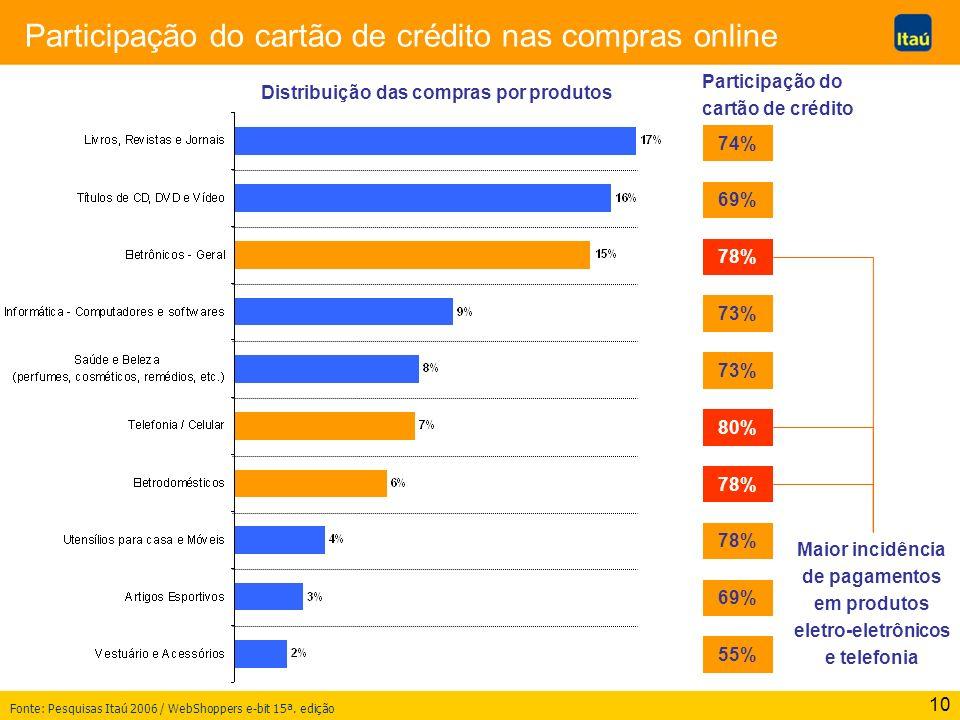 10 Participação do cartão de crédito nas compras online Participação do cartão de crédito 74% 69% 78% 73% 80% 78% 69% 55% Fonte: Pesquisas Itaú 2006 /