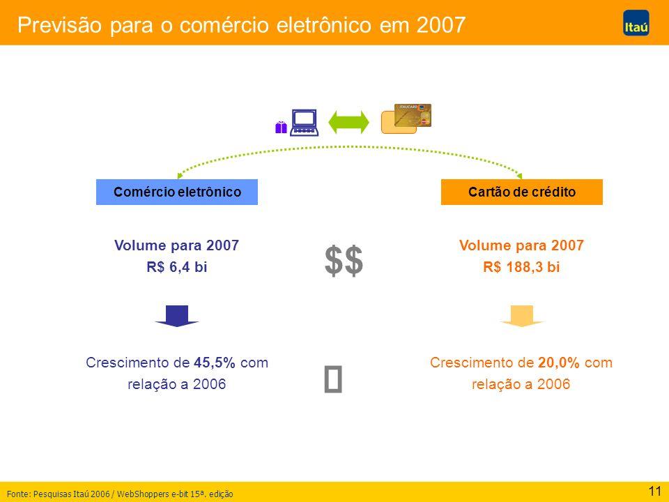 11 Previsão para o comércio eletrônico em 2007 Comércio eletrônico $$ Volume para 2007 R$ 188,3 bi Crescimento de 20,0% com relação a 2006 Fonte: Pesq