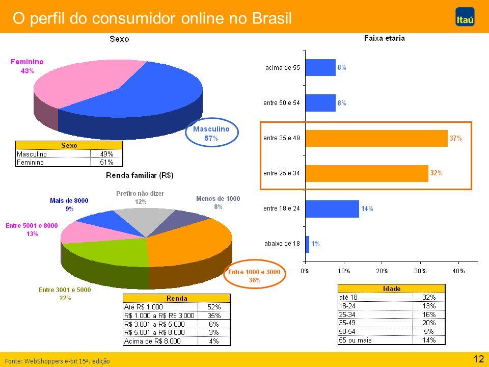 12 O perfil do consumidor online no Brasil Fonte: WebShoppers e-bit 15ª. edição