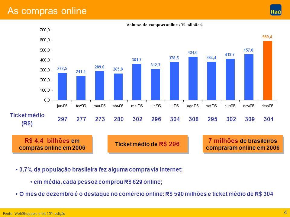 4 As compras online Fonte: WebShoppers e-bit 15ª. edição Ticket médio (R$) 297277273280302296304308295302309304 R$ 4,4 bilhões em compras online em 20