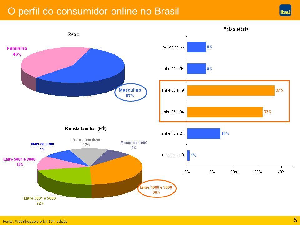 5 O perfil do consumidor online no Brasil Fonte: WebShoppers e-bit 15ª. edição