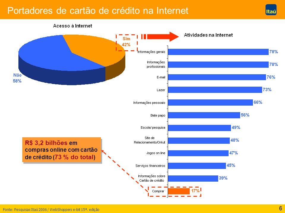 6 Portadores de cartão de crédito na Internet R$ 3,2 bilhões em compras online com cartão de crédito ( 73 % do total ) Fonte: Pesquisas Itaú 2006 / We