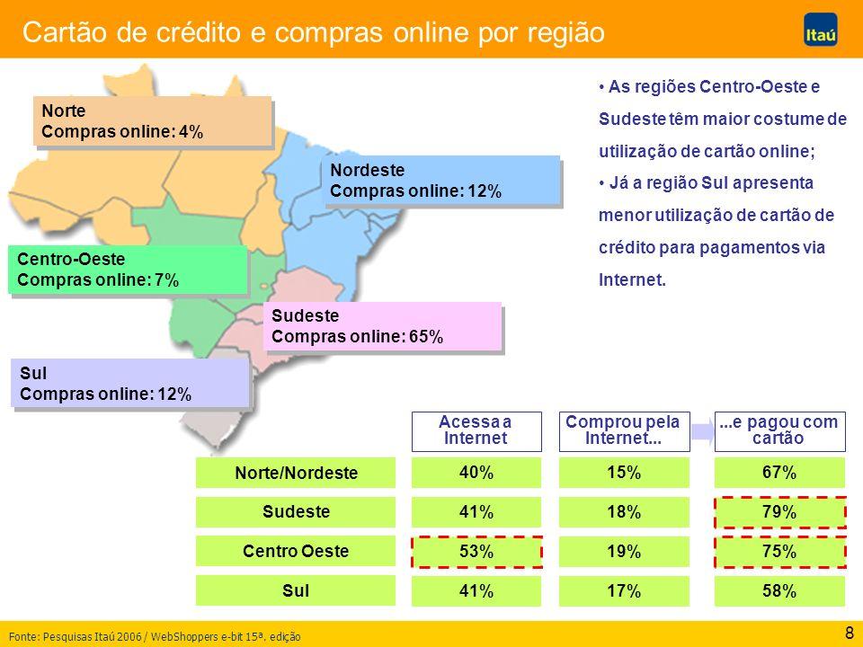 8 Cartão de crédito e compras online por região Fonte: Pesquisas Itaú 2006 / WebShoppers e-bit 15ª. edição Norte Compras online: 4% Norte Compras onli