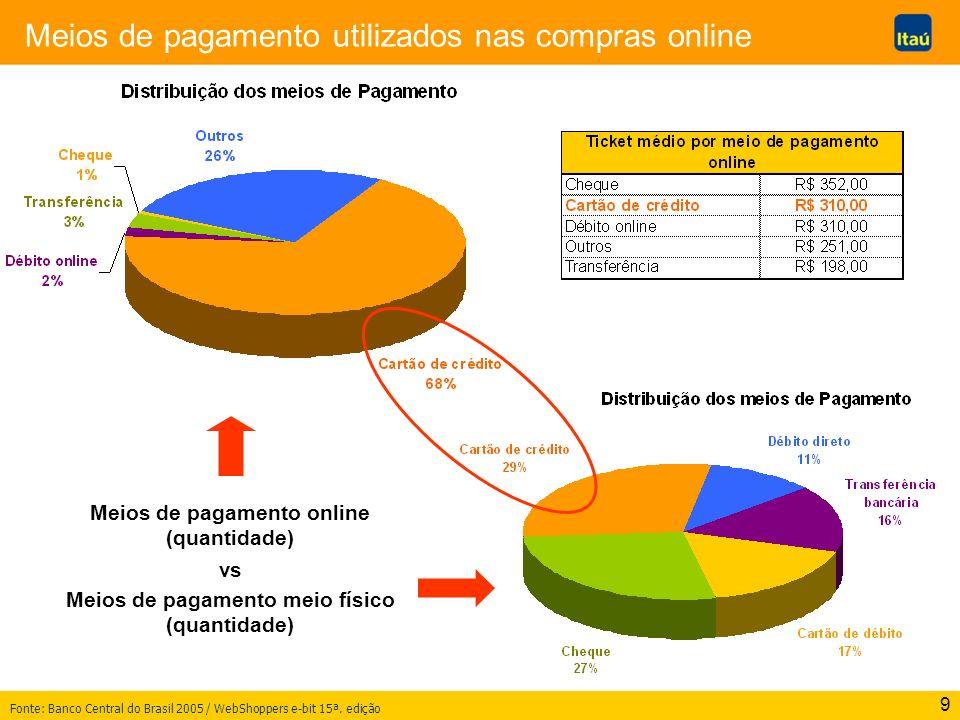 9 Meios de pagamento utilizados nas compras online Meios de pagamento online (quantidade) vs Meios de pagamento meio físico (quantidade) Fonte: Banco